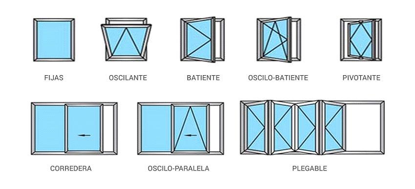 esquema de apertura de ventanas